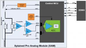 Xplained Pro Analog Module (XAM)